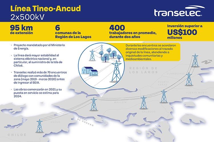 Infografía de Tineo-Ancud